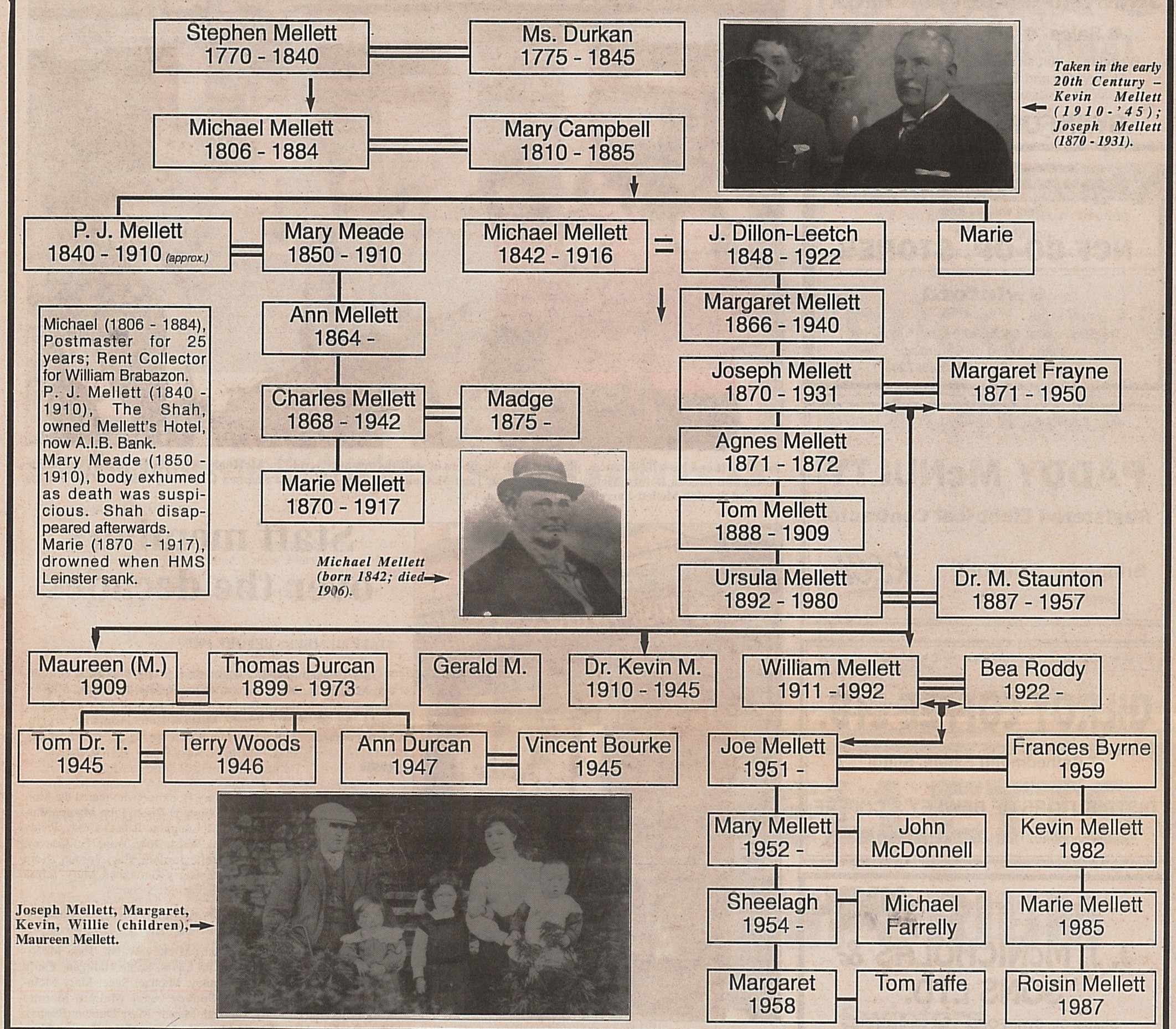 Family Tree Mellett's Swinford